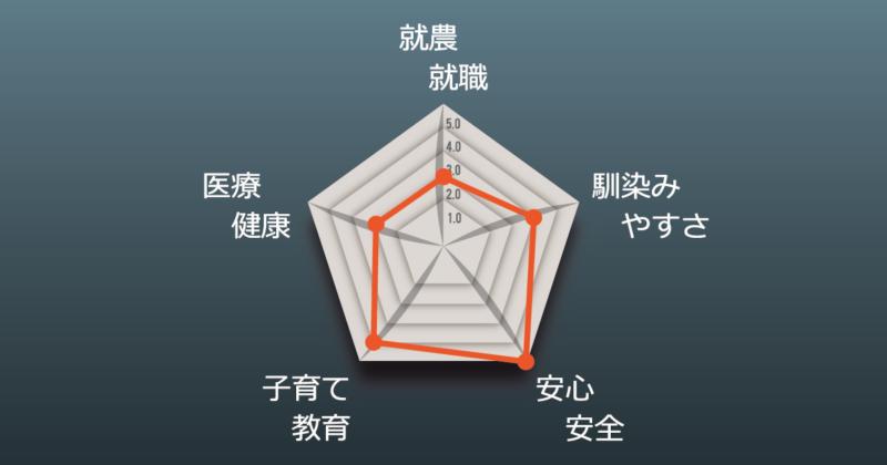 原さんチャート図