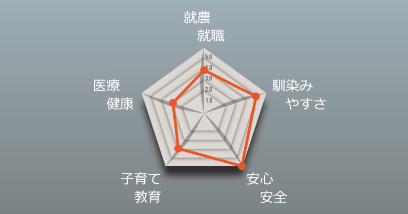 栗原さんチャート図