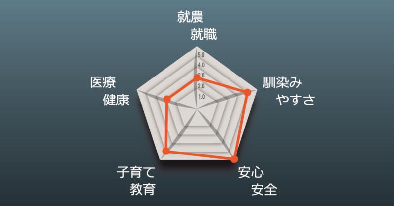 三輪さんチャート図