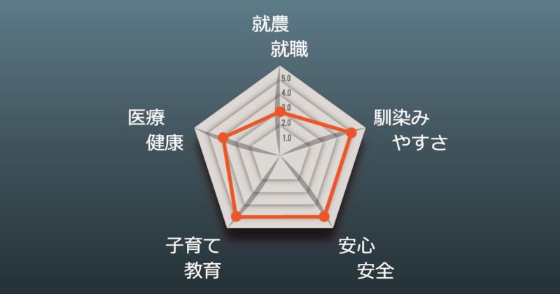 坂尾さんチャート図