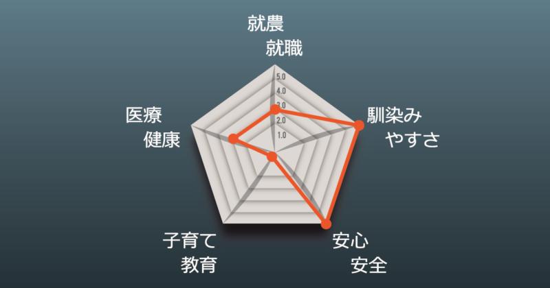 高橋さんチャート図